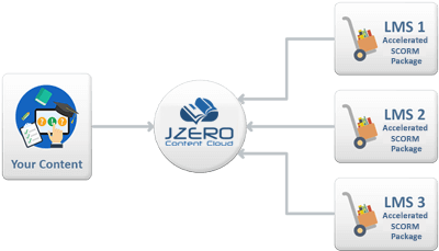 JZero Content Cloud Content-as-a-Service platform